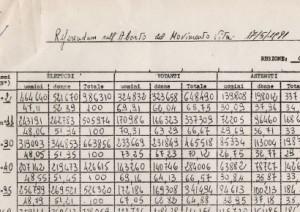 Risultati del referendum abrogativo del Movimento per la vita del 1981 nella Regione Campania