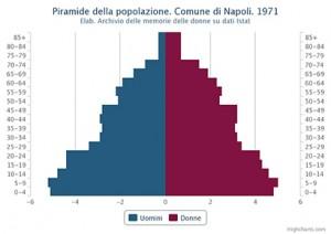 Piramide della popolazione residente. Comune di Napoli. 1971 – Valori percentuali.