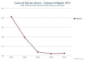 Carico di figli per donna nel Comune di Napoli nel 1971-2011