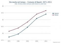 Età media di uomini e donne nel Comune di Napoli. Dal 1971 al 2011