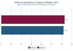 Indice di dipendenza di uomini e donne nel Comune di Napoli nel 1971