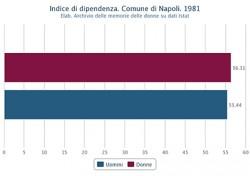 Indice di dipendenza di uomini e donne nel Comune di Napoli nel 1981