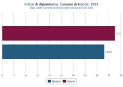 Indice di dipendenza di uomini e donne nel Comune di Napoli nel 1991