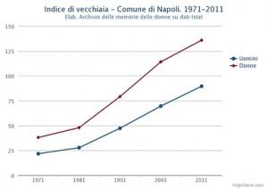 Indice di vecchiaia di uomini e donne nel Comune di Napoli. Dal 1971 al 2011