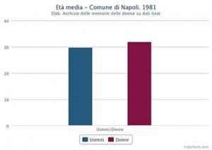 Età media di uomini e donne nel Comune di Napoli nel 1981