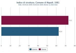 Struttura della popolazione attiva di uomini e donne nel Comune di Napoli nel 1981