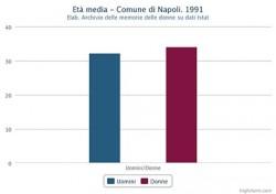 Età media di uomini e donne nel Comune di Napoli nel 1991
