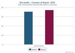 Età media di uomini e donne nel Comune di Napoli nel 2001