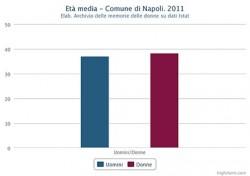 Età media di uomini e donne nel Comune di Napoli nel 2011