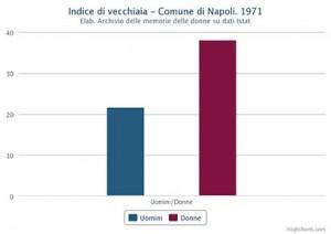 Indice di vecchiaia di uomini e donne nel Comune di Napoli nel 1971