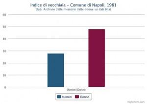 Indice di vecchiaia di uomini e donne nel Comune di Napoli nel 1981