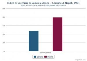 Indice di vecchiaia di uomini e donne nel Comune di Napoli nel 1991