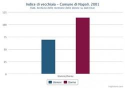 Indice di vecchiaia di uomini e donne nel Comune di Napoli nel 2001