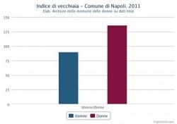 Indice di vecchiaia di uomini e donne nel Comune di Napoli nel 2011