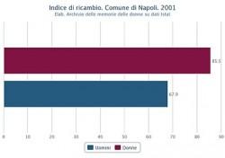 Indice di ricambio di uomini e donne nel Comune di Napoli nel 2001