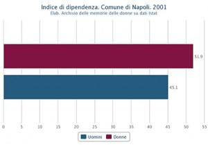 Indice di dipendenza di uomini e donne nel Comune di Napoli nel 2001