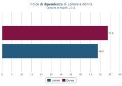 Indice di dipendenza di uomini e donne nel Comune di Napoli nel 2011