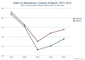 Indice di dipendenza di uomini e donne nel Comune di Napoli. Dal 1971 al 2011