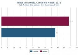 Indice di ricambio di uomini e donne nel Comune di Napoli nel 1971