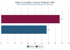 Indice di ricambio di uomini e donne nel Comune di Napoli nel 1981