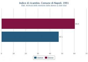 Indice di ricambio di uomini e donne nel Comune di Napoli nel 1991