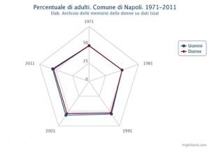 Percentuale di adulti distinta in uomini e donne. Comune di Napoli. Dal 1971 al 2011
