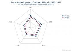 Percentuale di giovani distinta in uomini e donne. Comune di Napoli. Dal 1971 al 2011