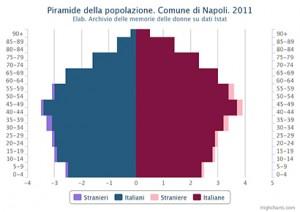 Piramide della popolazione residente distinata in italiani e stranieri. Comune di Napoli. 2011 Valori percentuali