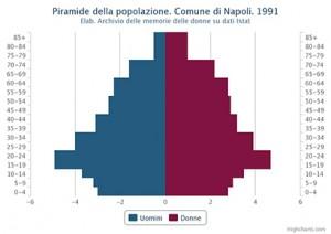 Piramide della popolazione residente. Comune di Napoli. 1991 – Valori percentuali.