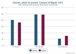 Percentuale di giovani, adulti ed anziani distinta in maschi e femmine. Comune di Napoli. 1971