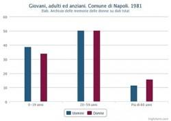 Percentuale di giovani, adulti ed anziani distinta in maschi e femmine. Comune di Napoli. 1981