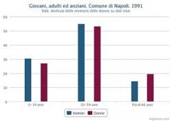 Percentuale di giovani, adulti ed anziani distinta in maschi e femmine. Comune di Napoli. 1991