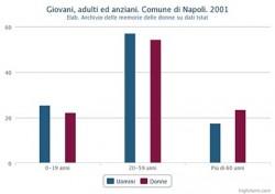 Percentuale di giovani, adulti ed anziani distinta in maschi e femmine. Comune di Napoli. 2001