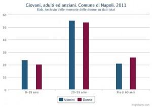 Percentuale di giovani, adulti ed anziani distinta in maschi e femmine. Comune di Napoli. 2011
