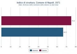 Struttura della popolazione attiva di uomini e donne nel Comune di Napoli nel 1971