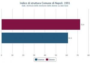 Struttura della popolazione attiva di uomini e donne nel Comune di Napoli nel 1991