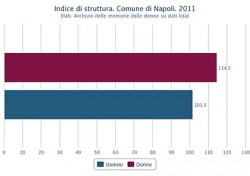 Struttura della popolazione attiva di uomini e donne nel Comune di Napoli nel 2011