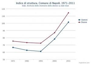 Struttura della popolazione attiva di uomini e donne nel Comune di Napoli. Dal 1971 al 2011