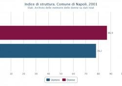 Struttura della popolazione attiva di uomini e donne nel Comune di Napoli nel 2001